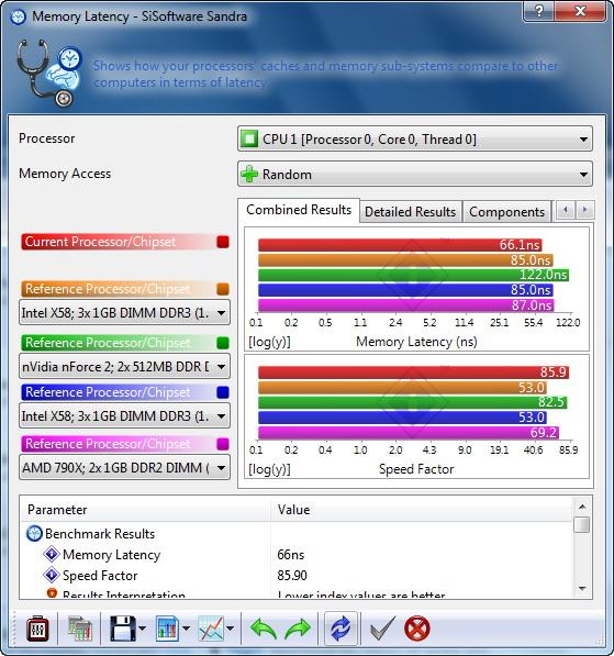 s47 AMD  Phenom II 545 @ 4 Cores !!!