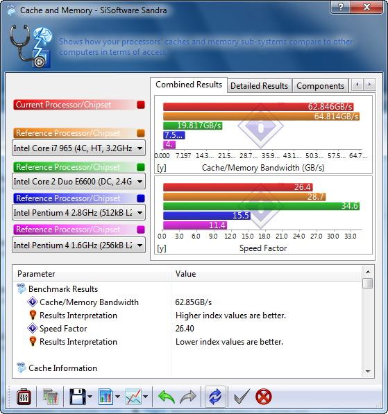 s57 AMD  Phenom II 545 @ 4 Cores !!!