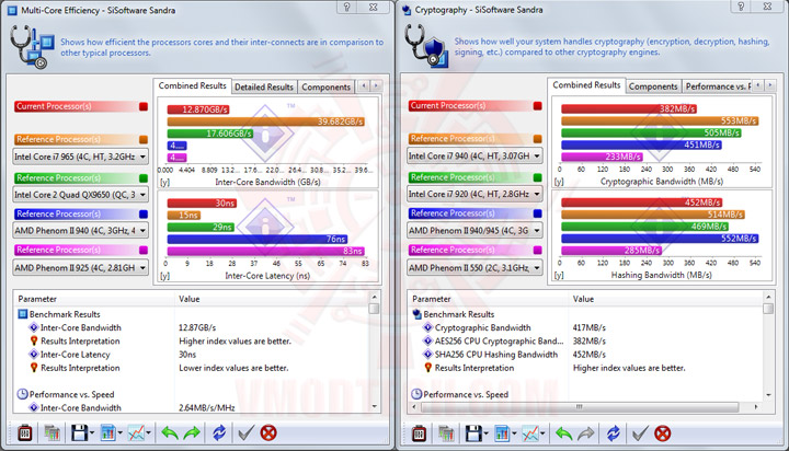sisoft processor02 ASUS MAXIMUS II GENE Review