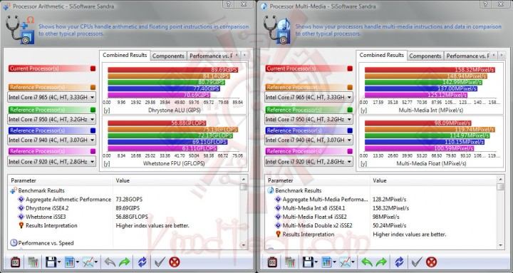 sisoft01 4400 720x383 ทดสอบจริง GIGABYTE P55 UD4P