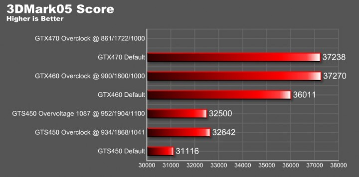 o5 graph overvoltage 720x356 EVGA GeForce GTS 450 1024GB GDDR5 Review