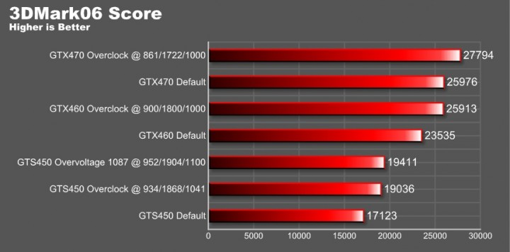 o6 graph overvoltage 720x356 EVGA GeForce GTS 450 1024GB GDDR5 Review