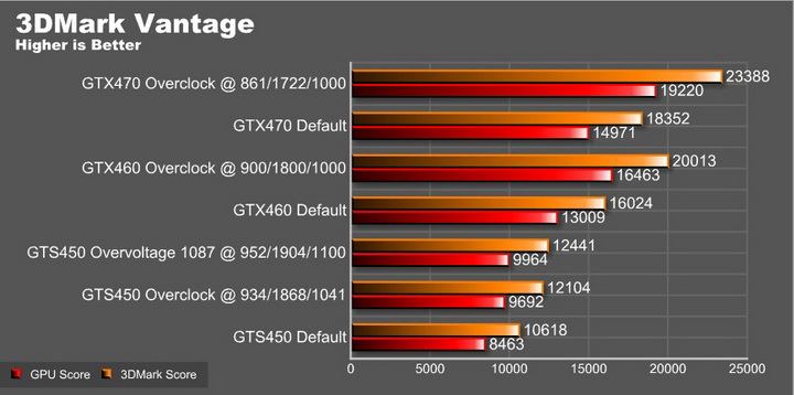 vantage graph overvoltage EVGA GeForce GTS 450 1024GB GDDR5 Review