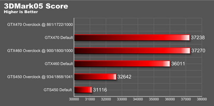 05 graph EVGA GeForce GTS 450 1024GB GDDR5 Review