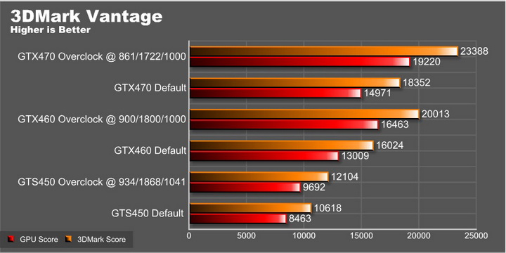 vantage graph EVGA GeForce GTS 450 1024GB GDDR5 Review