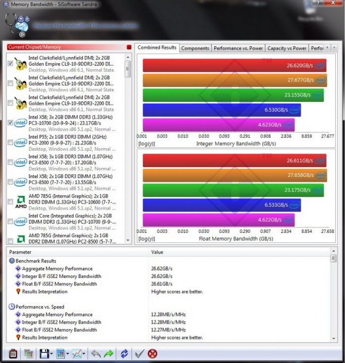 sisoft mem bandwidth 1 683x720 Review GEIL EVO TWO DDR3 PC 17600