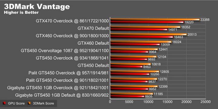 gig vantage graph 1 GIGABYTE GEFORCE GTS450 1GB GDDR5
