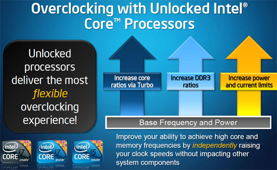 overclocking Intel i7 875K Unlocked Processor Unleashed Power