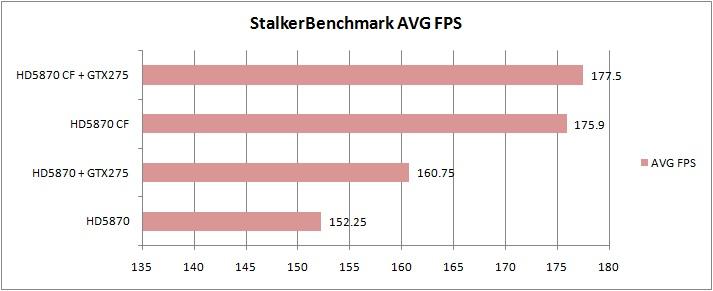 4 stalker MSI ATI Radeon R5870 LIGHTNING Review