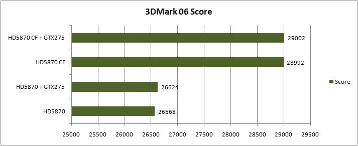 6 06 MSI ATI Radeon R5870 LIGHTNING Review