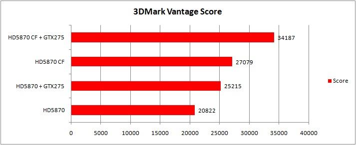 7 vantage MSI ATI Radeon R5870 LIGHTNING Review