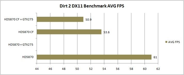 dirt2 MSI ATI Radeon R5870 LIGHTNING Review