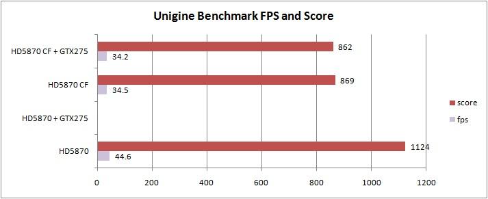 unigine MSI ATI Radeon R5870 LIGHTNING Review