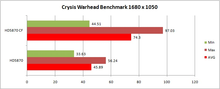 warhead graph MSI ATI Radeon R5870 LIGHTNING Review