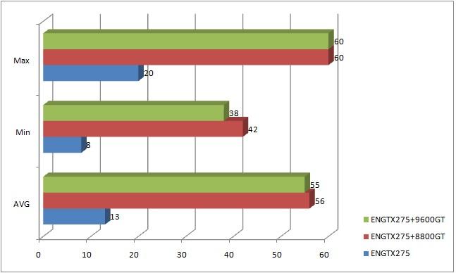 batman graph nVidia PhysX: Unlock or Development???