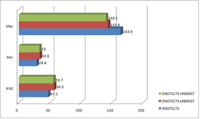 cryostasis graph nVidia PhysX: Unlock or Development???