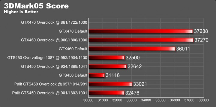 05 score 720x357 REVIEW:PALIT GeForce GTS 450 Low Profile 1GB GDDR5