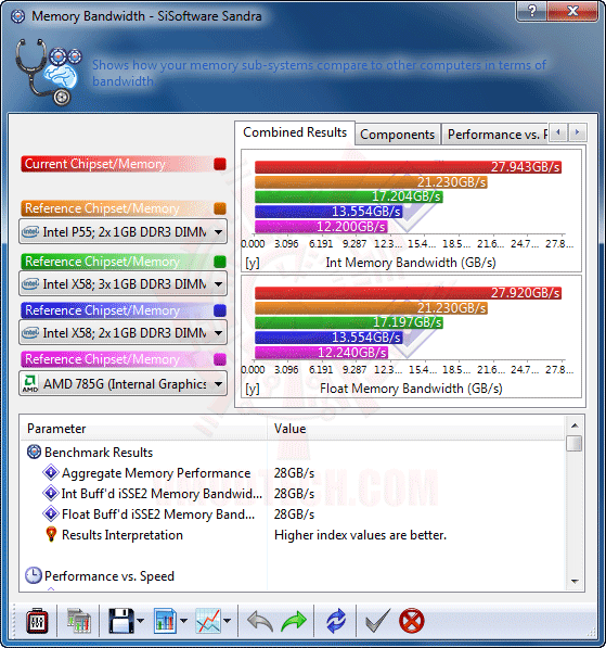 s4 ASUS P7P55D E Premium : Review