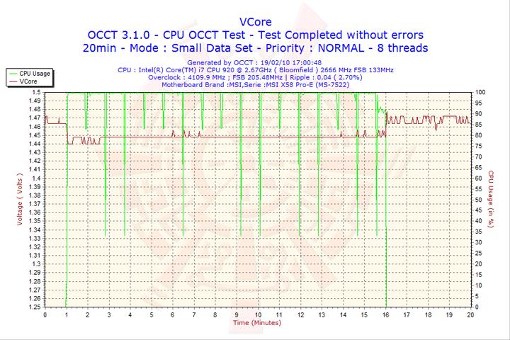 2010 02 19 17h00 vcore Cooler Master EXCALIBUR 120mm. Fan Review