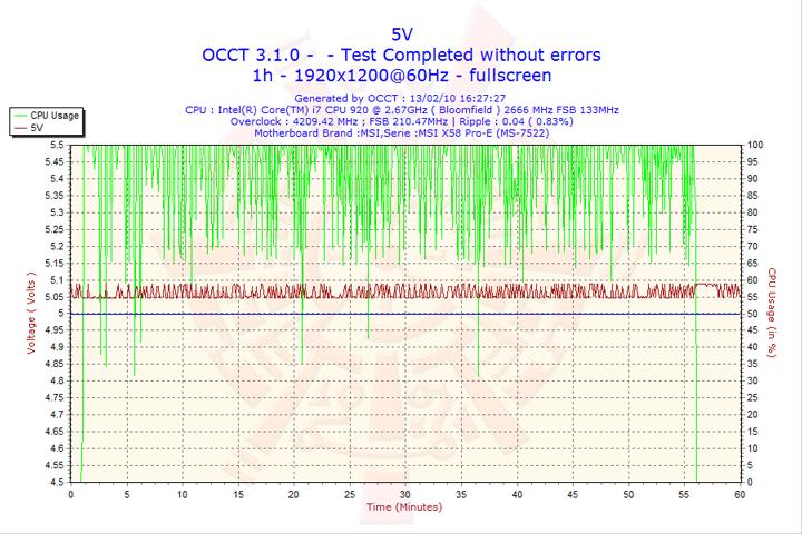 2010 02 13 16h27 volt5 Cooler Master GX Series 750W Review