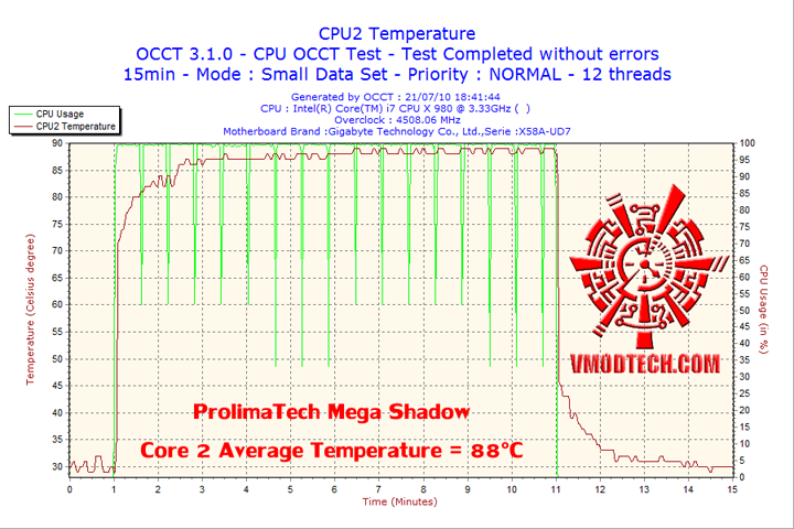 2010 07 21 18h41 cpu2 Cooler Master V6 GT Muscle Cooling 200+W Cooling Solution Review