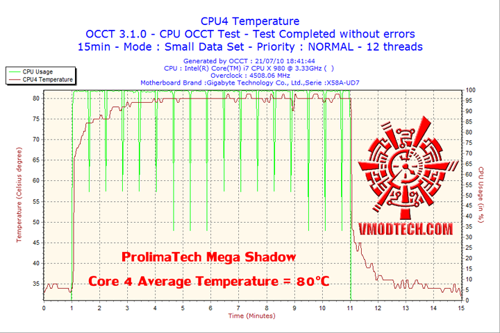 2010 07 21 18h41 cpu4 Cooler Master V6 GT Muscle Cooling 200+W Cooling Solution Review