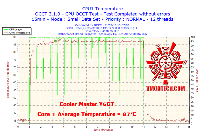 2010 07 21 19h37 cpu1 Cooler Master V6 GT Muscle Cooling 200+W Cooling Solution Review