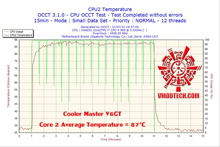 2010 07 21 19h37 cpu2 Cooler Master V6 GT Muscle Cooling 200+W Cooling Solution Review