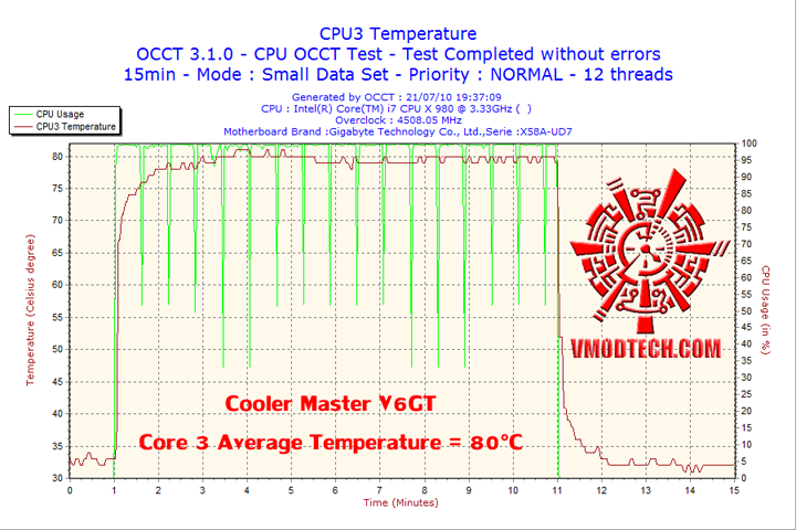 2010 07 21 19h37 cpu3 Cooler Master V6 GT Muscle Cooling 200+W Cooling Solution Review