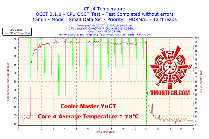 2010 07 21 19h37 cpu4 Cooler Master V6 GT Muscle Cooling 200+W Cooling Solution Review