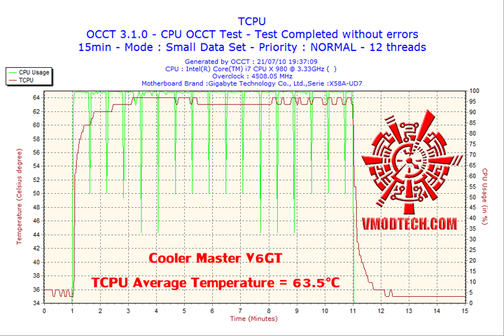 2010 07 21 19h37 tcpu Cooler Master V6 GT Muscle Cooling 200+W Cooling Solution Review