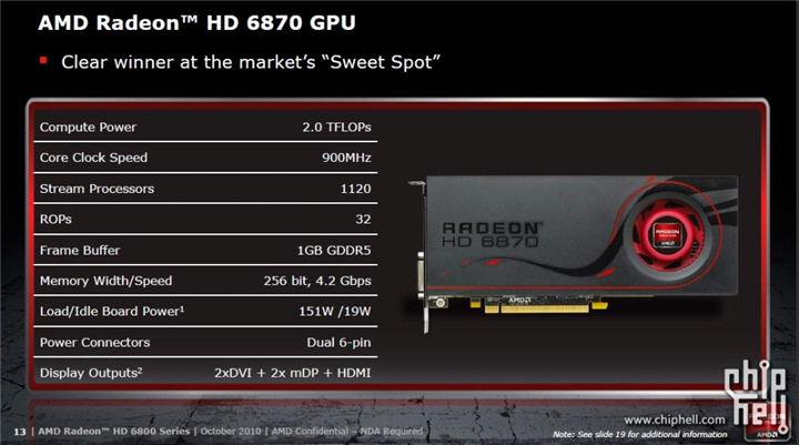 12875048396870 HIS AMD Radeon HD 6870 1GB GDDR5 Review