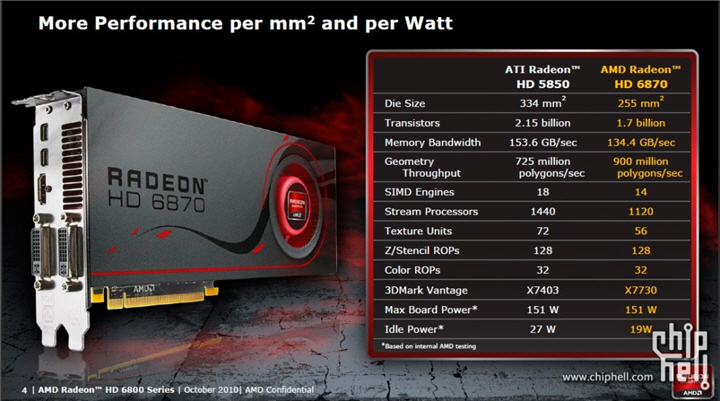 12875050833dmark HIS AMD Radeon HD 6870 1GB GDDR5 Review