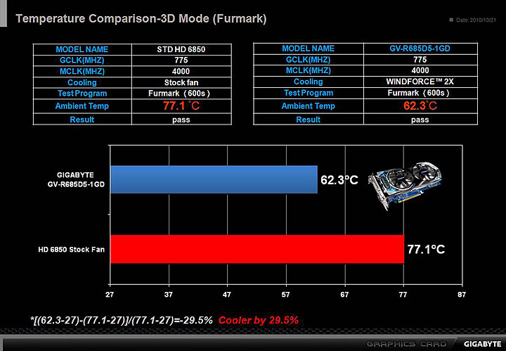 slide6 GIGABYTE AMD Radeon HD 6850 1GB GDDR5 Review