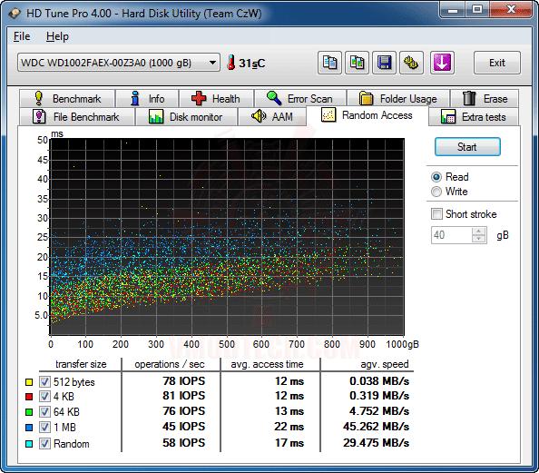 hdtune2 GIGABYTE GA 890GPA UD3H AMD 890GX Chipset Review