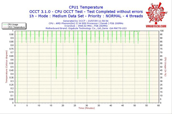 CPU1 ระเบิดหัว PhenomII X2 550BE ไปกับ GIGABYTE GA MA770 US3 REV. 2.0
