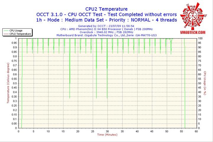 CPU2 ระเบิดหัว PhenomII X2 550BE ไปกับ GIGABYTE GA MA770 US3 REV. 2.0