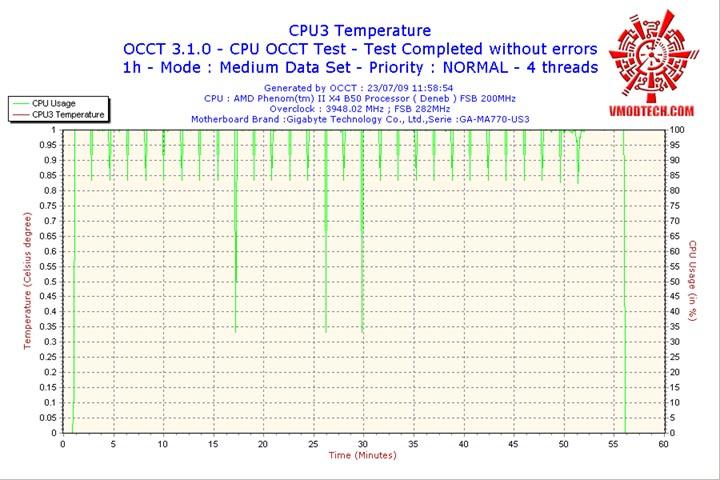 CPU3 ระเบิดหัว PhenomII X2 550BE ไปกับ GIGABYTE GA MA770 US3 REV. 2.0