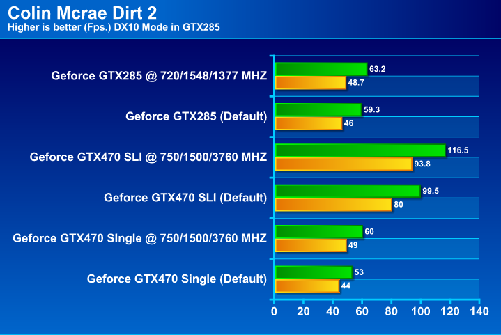 GIGABYTE GTX 285 1GB DDR3 Review