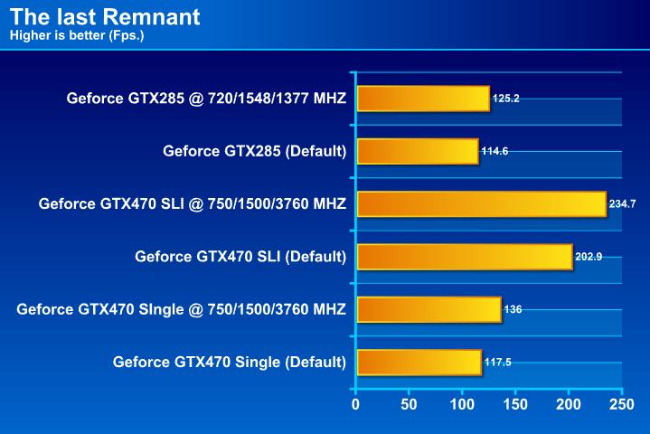 GIGABYTE GTX 285 1GB DDR3 Review