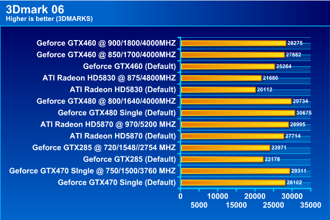 HIS HD 5830 1GB DDR5 Review
