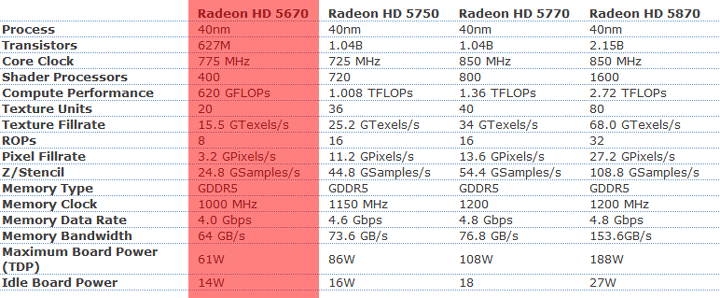 5670 HIS Radeon HD 5670 IceQ 512MB GDDR5 CrossfireX Review