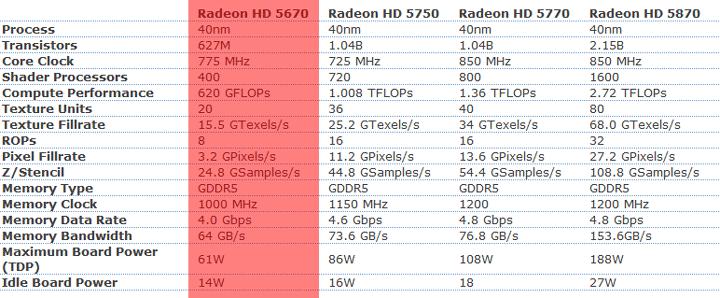 5670 HIS Radeon HD 5670 IceQ 512MB GDDR5 CrossfireX Review