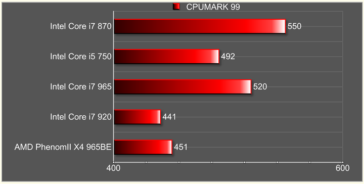 cpumark99 Intel Core i7 870 & Intel Core i5 750 LGA1156 : First review