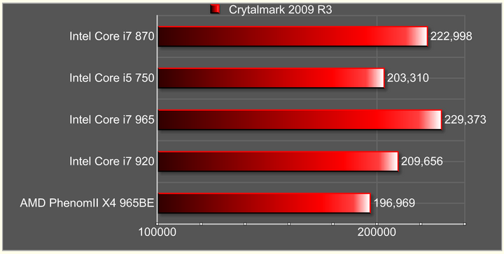 crytalmark 2009 r3 Intel Core i7 870 & Intel Core i5 750 LGA1156 : First review