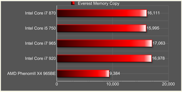 everest memory copy Intel Core i7 870 & Intel Core i5 750 LGA1156 : First review