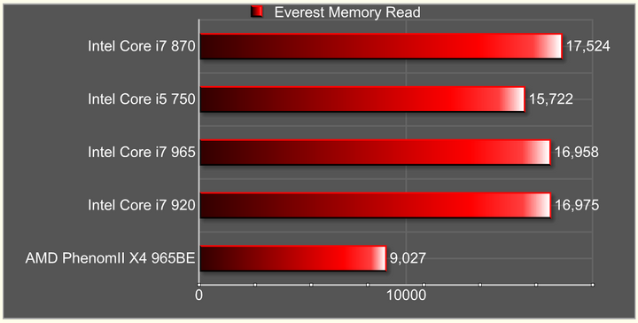 everest memory read Intel Core i7 870 & Intel Core i5 750 LGA1156 : First review