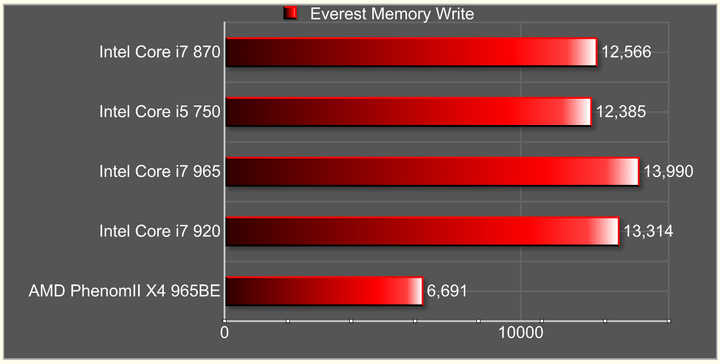 everest memory write Intel Core i7 870 & Intel Core i5 750 LGA1156 : First review