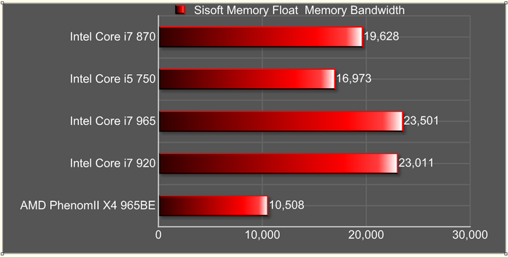 float memory bandwidth Intel Core i7 870 & Intel Core i5 750 LGA1156 : First review