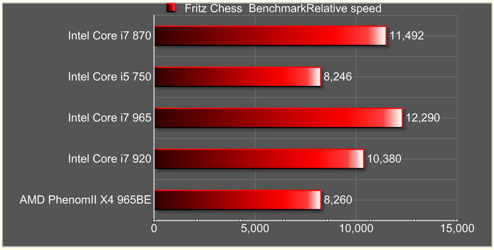 fritz chess2 Intel Core i7 870 & Intel Core i5 750 LGA1156 : First review